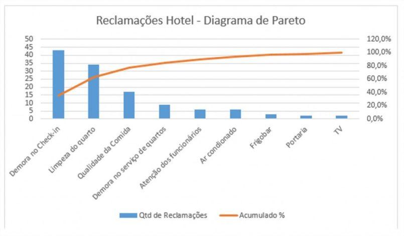 Diagrama de Pareto -Exemplo de reclamações em um hotel