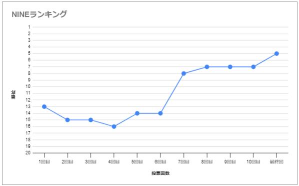 【INTO1】メンバーの人気順は?年齢やプロフィール・事務所も!