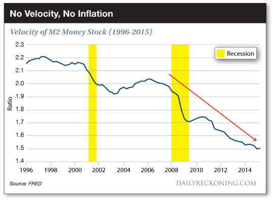 velocite-monnaie-inflation-usa