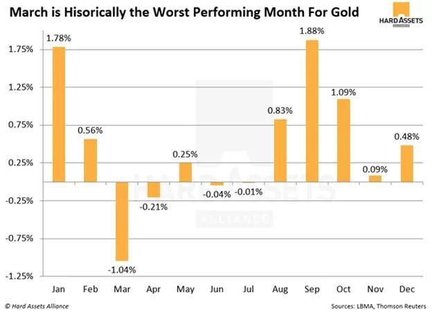 performance mensuelle de l'or - historique