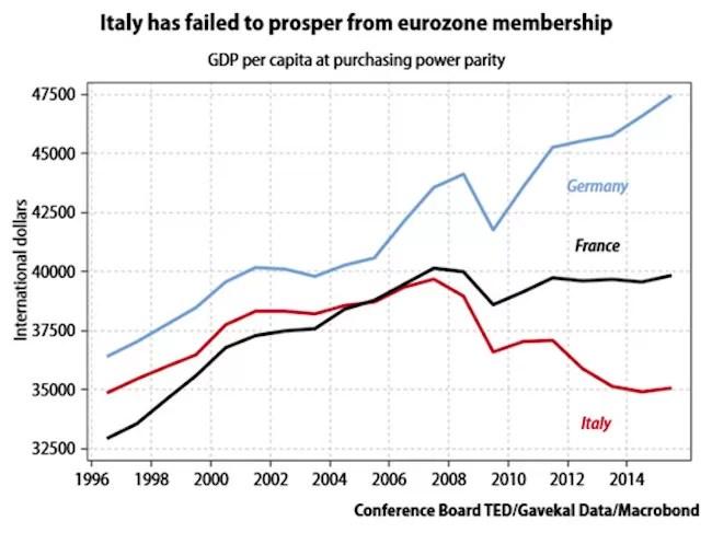 italie-zone-euro