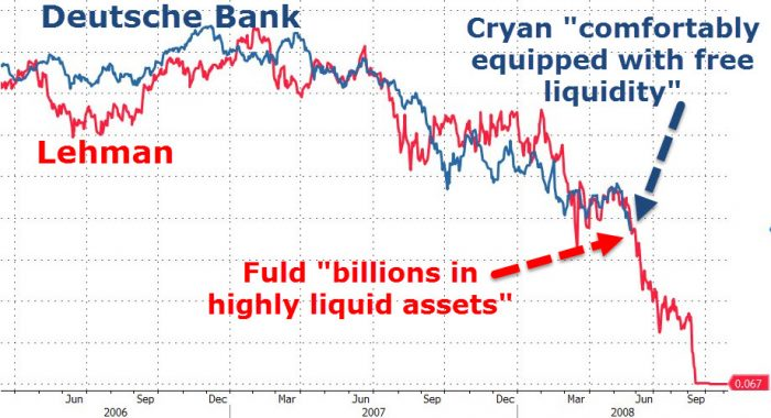 Comparaison Deutsche Bank Lehman
