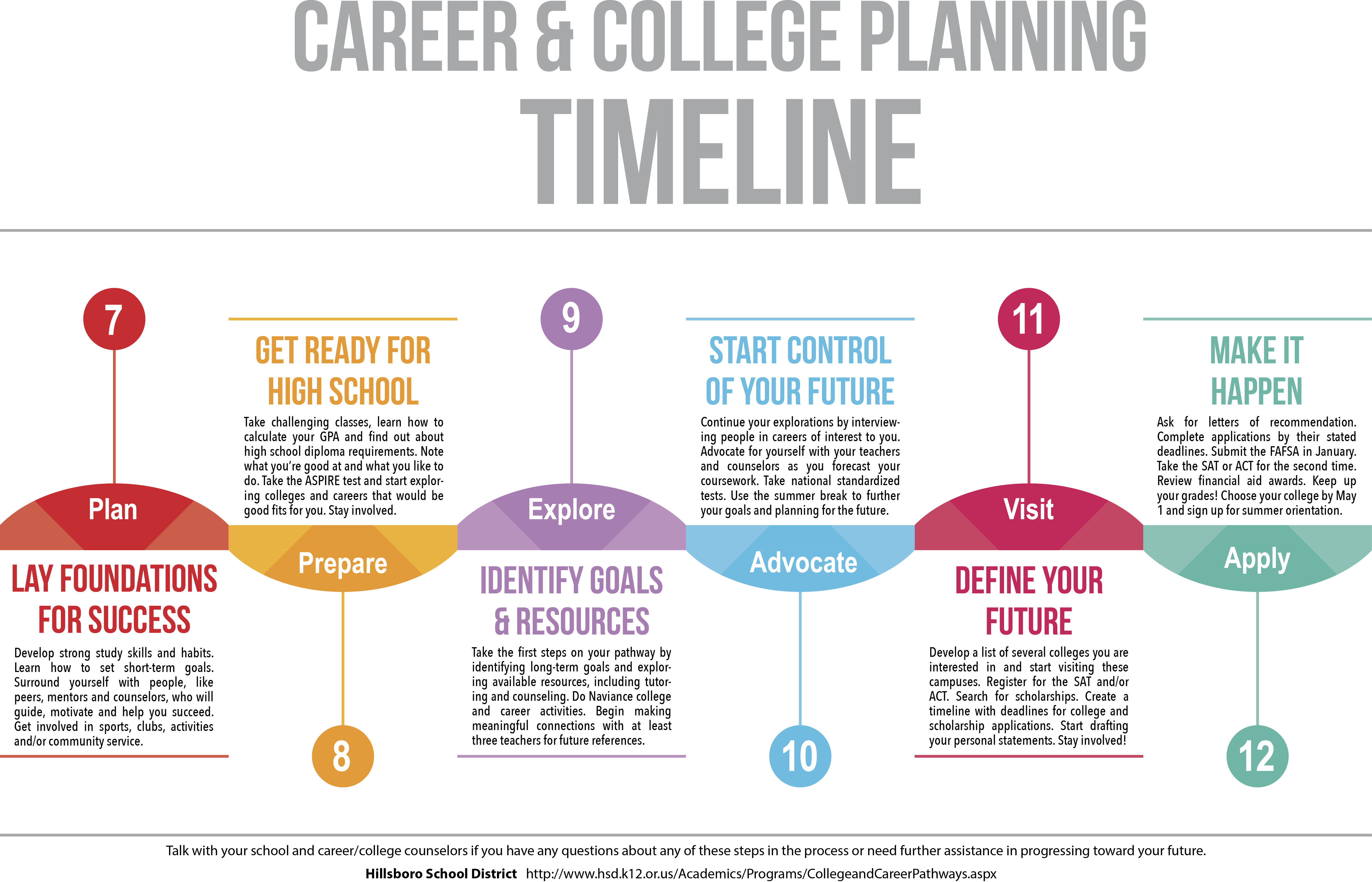 Career Amp College Pathways Overview