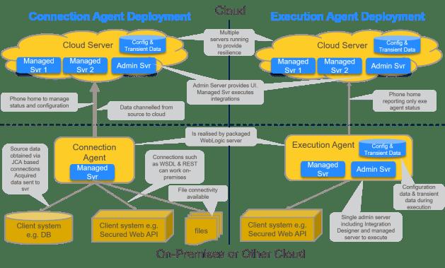 ICS Agent Comparison