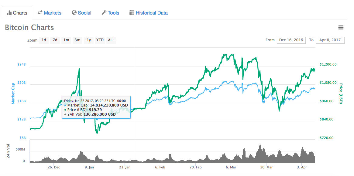 bitcoin futures video