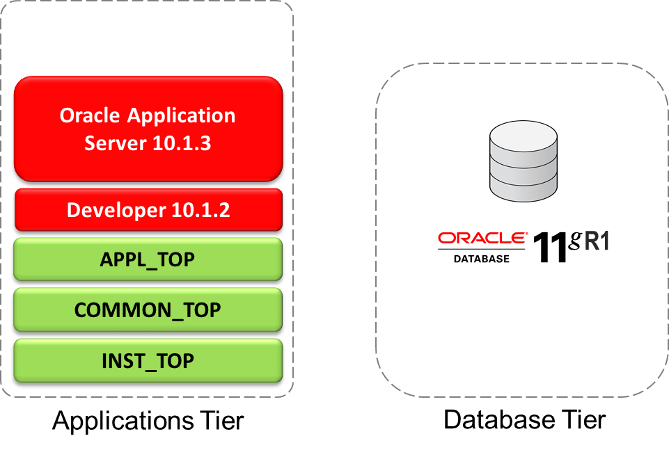 oracle e business suite release 12 1 overview To learn how to install, patch, and maintain an oracle e-business suite release 120 or 121 system, you may consider gain an overview of oracle e-business suite.