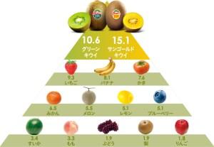 栄養素充足率スコア キウイ
