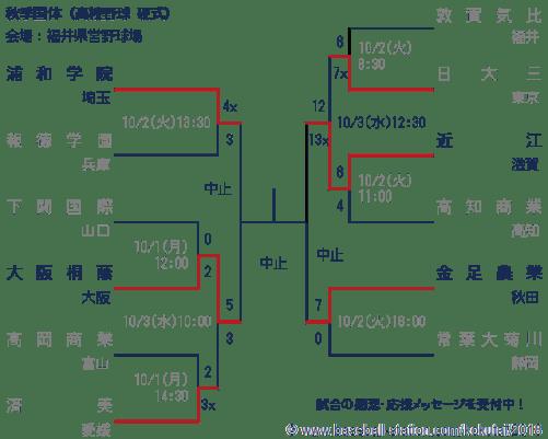 2018年秋季国体高校野球トーナメント表
