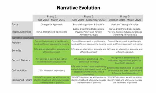 "Table of market development narrative reads ""Narrative Evolution"" and includes brief descriptions for focus, target audiences, problem, benefits, current barriers, call to action and envisioned future for Phase 1, Phase 2 and Phase 3 to support consistent internal and external communications to emphasize the clinical and economic benefits of treating a specific patient sub-population for NASH (liver disease)."