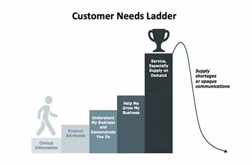 "Image shows illustrated light blue man climbing bar chart of customer needs ladder. From left to right, each bar increases in height and appears in a darker teal gradient, reading ""Clinical Information, Product Attributes, Understand My Business and Demonstrate You Do, Help Me Grow My Business and Service, Especially Supply on Demand."" The top layer has a trophy on top and a line falling off of it reads ""Supply shortages or opaque communications."""
