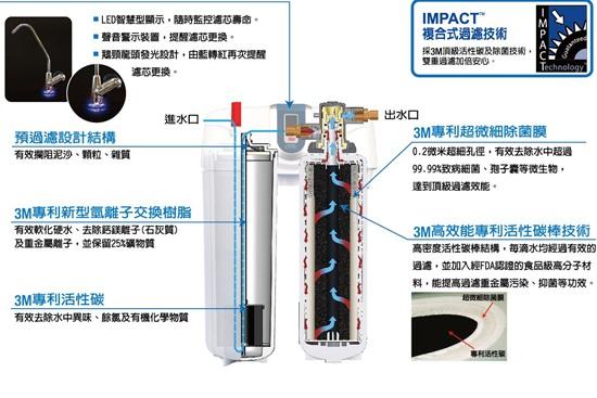 3M淨水器