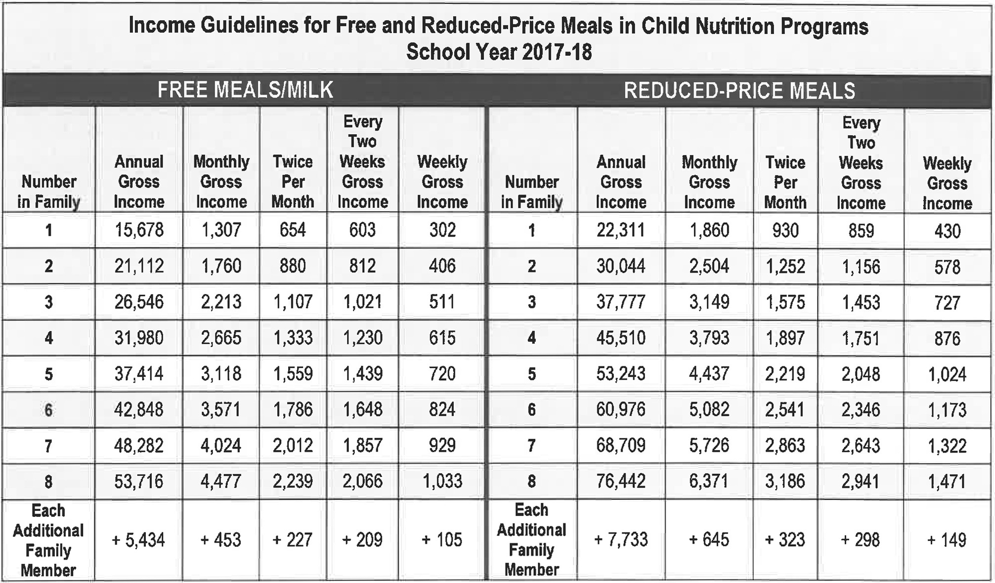 Connecticut School Nutrition Programs