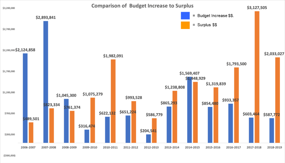 comparison of budget increase to surplus