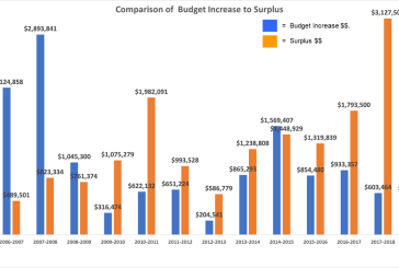 Orange BOF Unanimously Supports a 0.47% Budget Increase for Amity