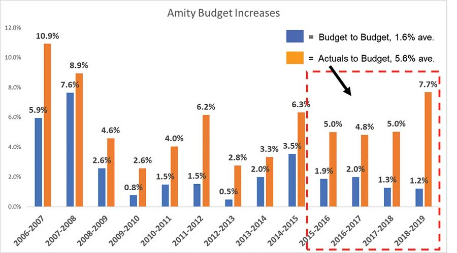 amity budget increases