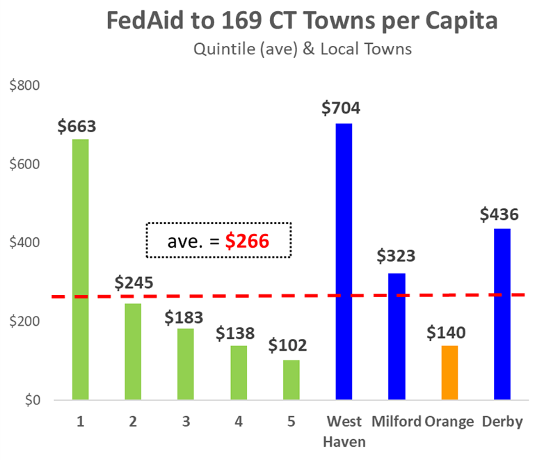 FedAid To CT Towns Compared To Its Population (Per Capita)