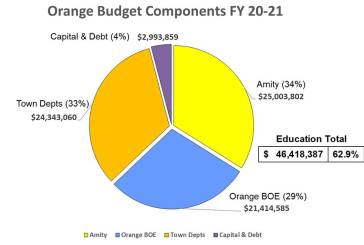 The Components of the Town of Orange Budget