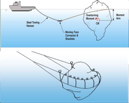 Aisberg Tunda