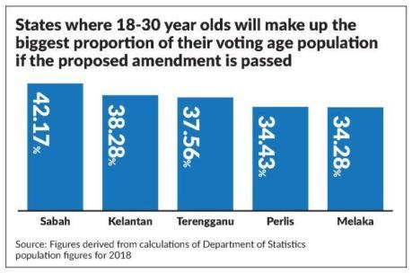 Statistik Umur 18 Sabah