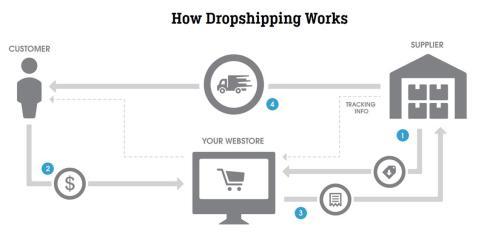 Cara Sistem Dropship Mudah