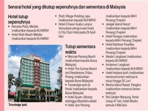 Senarai Hotel