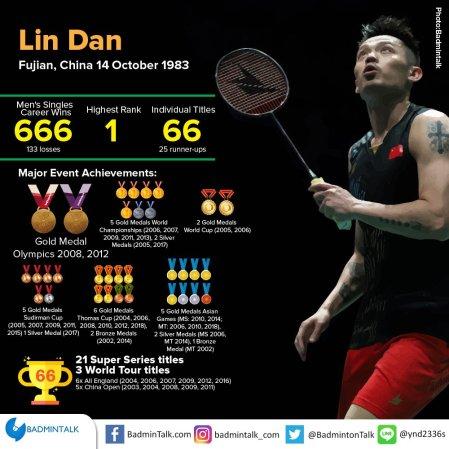 Statistik Lin Dan