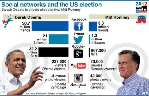 Media Sosial Obama