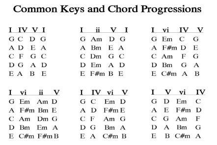 Chordprogresions