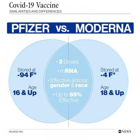 Moderna Pfizer Vaksin Beza