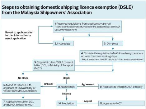 Steps Obtain Dsle Malaysia