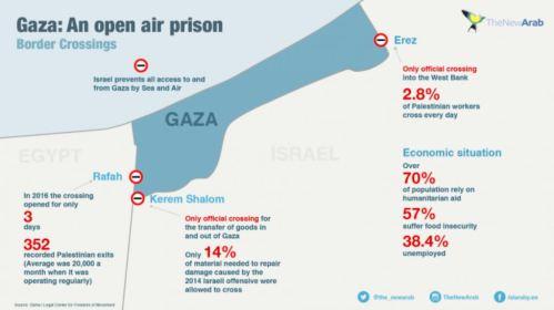 gaza penjara