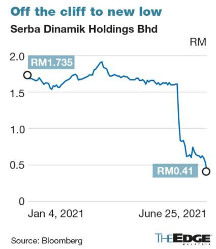saham kpmg serba dinamik jatuh
