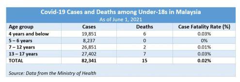 covid kanak mati malaysia bawah 18