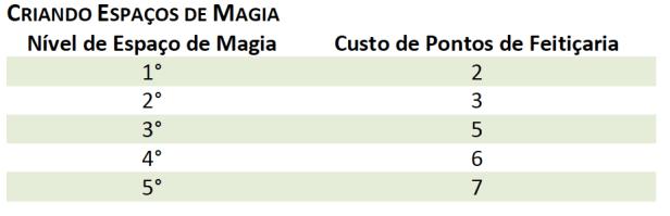 DD5_Feiticeiro_Espacos-Magia Feiticeiro - D&D 5ª Edição