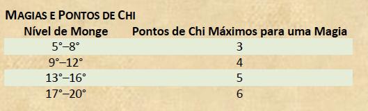 DD5_Monge-Pontos-Chi Monge – D&D 5ª Edição