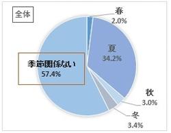 ニキビができる季節の調査結果(グラフ)