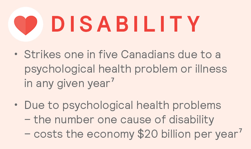 Canada's Mental Health Concerns: Disability