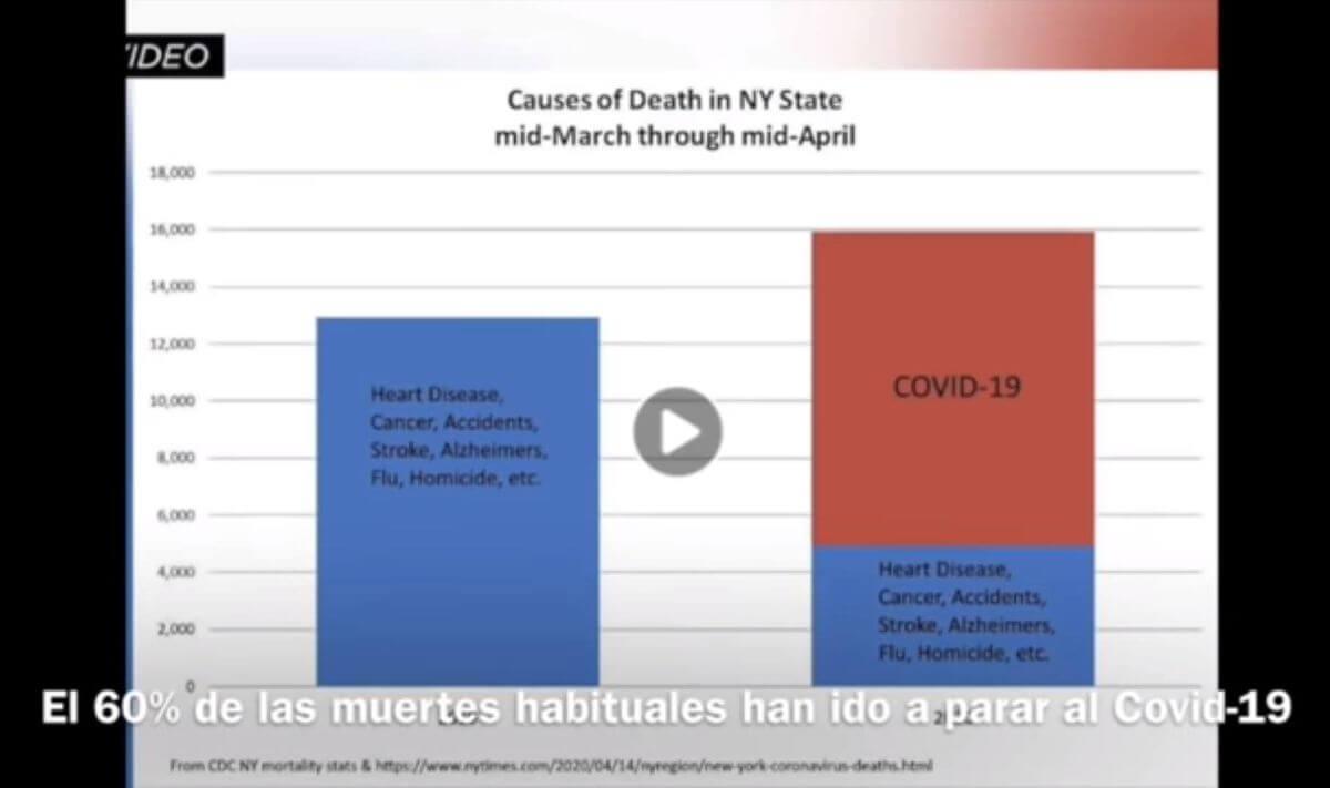 Causas de muerte NY abril 2020