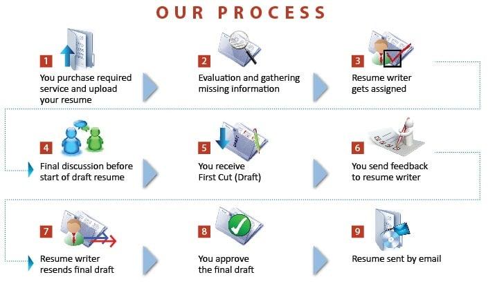 resume writing service process. resume writing service in Mumbai. orbit careers