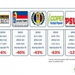 ORC Consultores-Comparacion Elecciones Venezuela