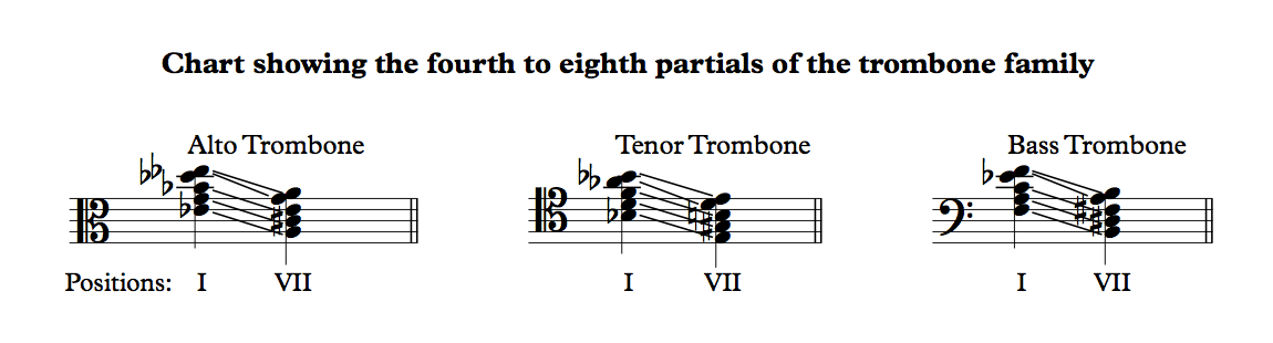 Tip A trombone wars the tenor clef (i vi vii) orchestration online