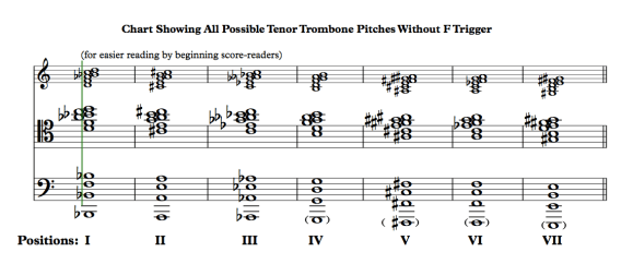 Chart showing all possible Tenor Trombone pitches without F Trigger
