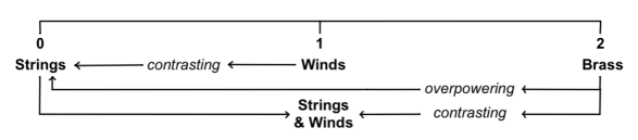 "Fig. 29a: Calculating general dynamic balance and contrasts - from ""Brass Section Dynamic Balance."""