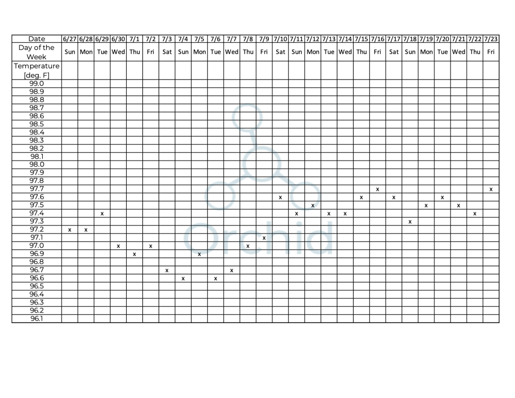 basal body temperature chart example