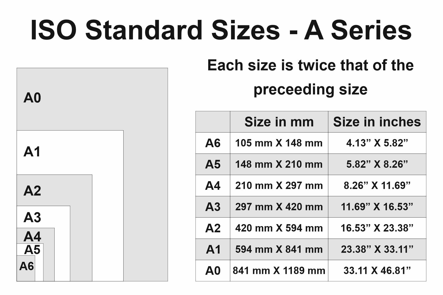 Chart showing all the sizes in the ISO A series including A6, A5, A4, A3, A2, A1 and A0. A table listing these sizes in mm and inches and showing how each size is twice that of the previous one.