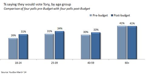 tory-budget-poll