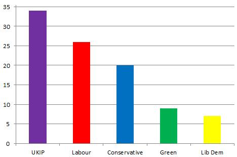 eu--yougov-poll