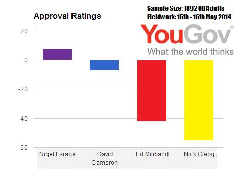yougov approval ratings