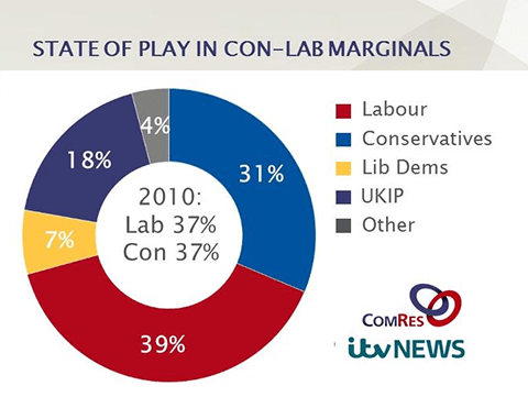 marginals comres