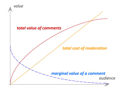 comment moderation costs